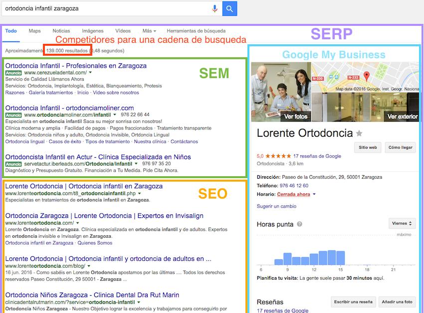 Posicionamiento en buscadores y Conceptos SERPS; SEO y SEM