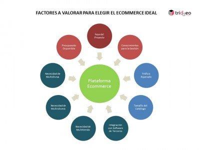 Factores para Elegir Plataforma Ecommerce