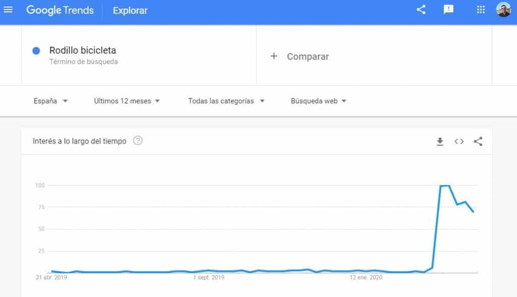 """Gráfico Google Trends para """"Rodillo bicicleta"""" al inicio de la pandemia por COVID-19"""